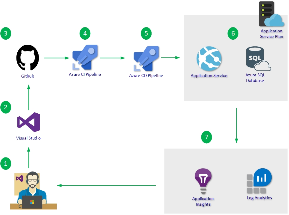 Azure DevOps CI/CD Pipeline to Web Apps and SQL Database