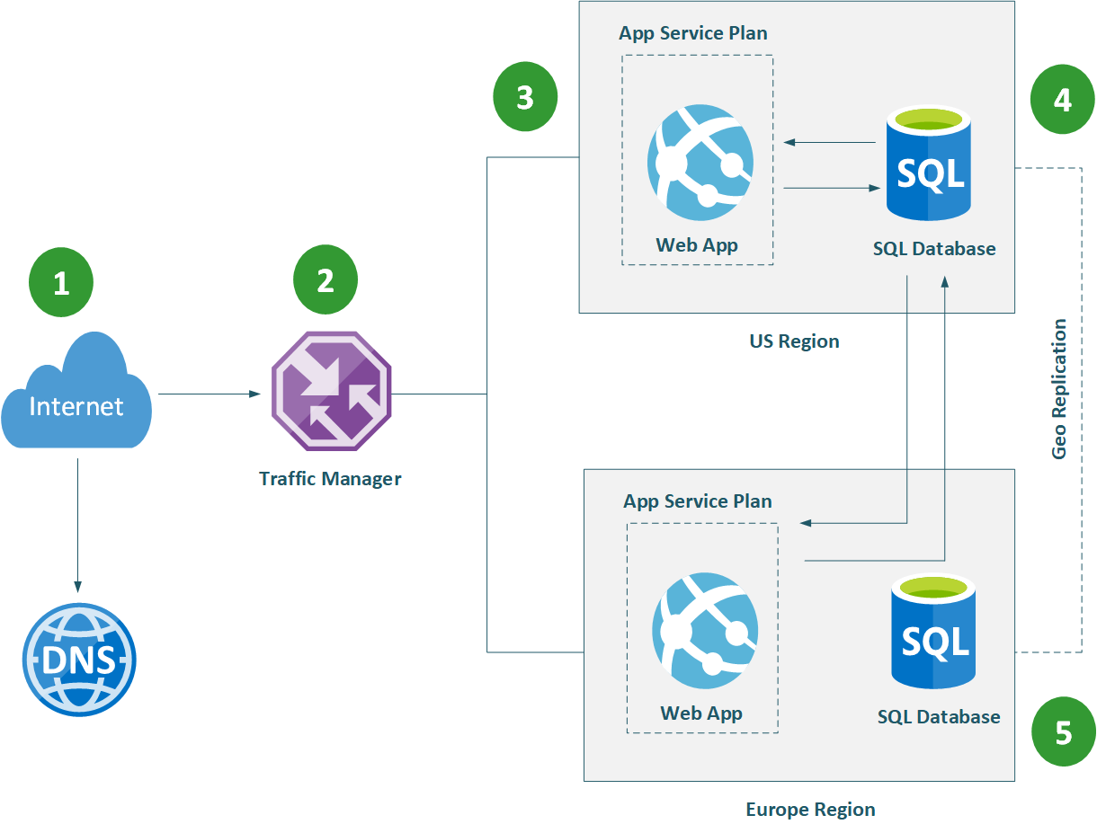 Azure Traffic Manager to Web Apps Services and SQL Database